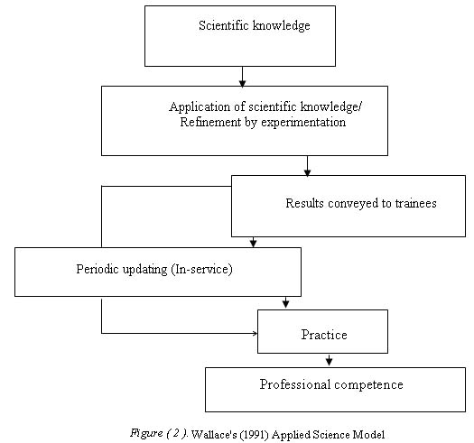 applied science model